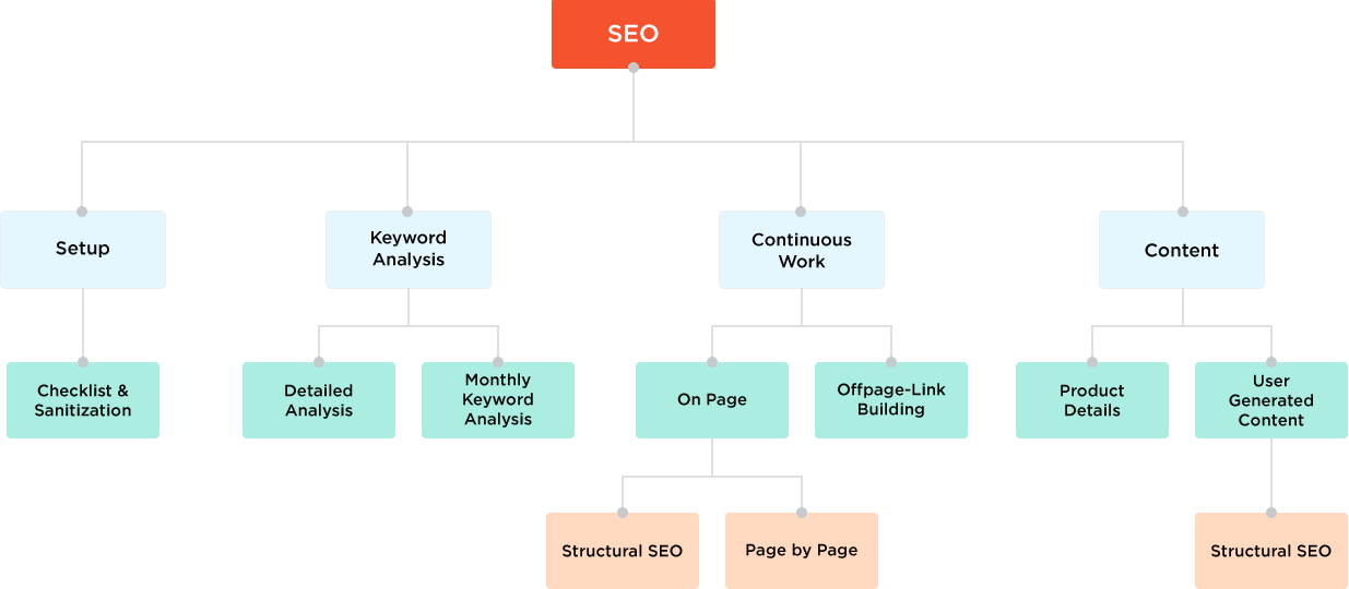 Our Search Engine Optimization (SEO) Process